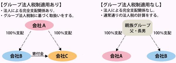 グループ法人税制