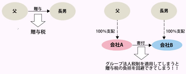 グループ法人税制2